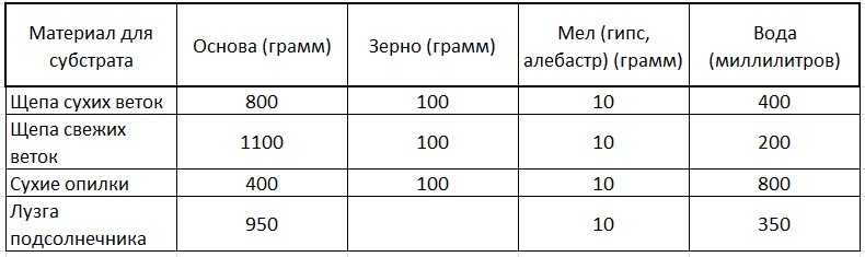 выращивание зимних опят, таблица