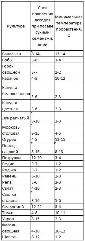 сроки всходов и температура прорастания семян разных культур