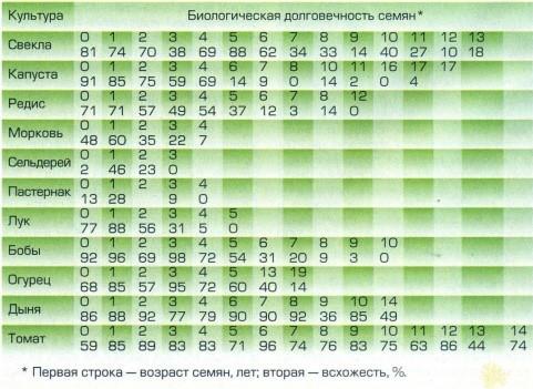 таблица биологической всхожести семян