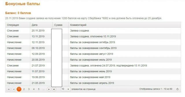 ГФК Русь начисление баллов таблица