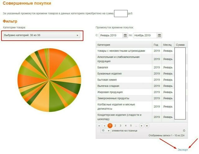 ГФК Русь статистика покупок